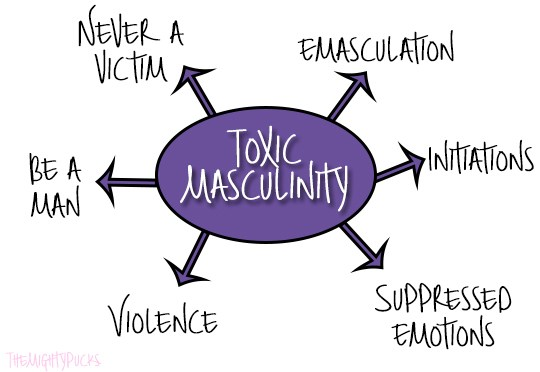 Toxic masculinity – what is it?