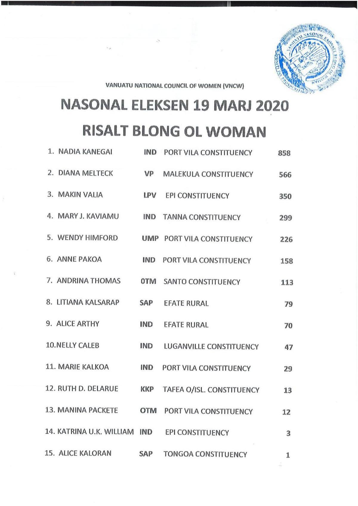 female-candidates-vanuatu-women-2020-total-votes